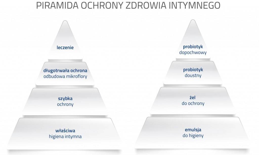 piramida ochrony zdrowia intymnego