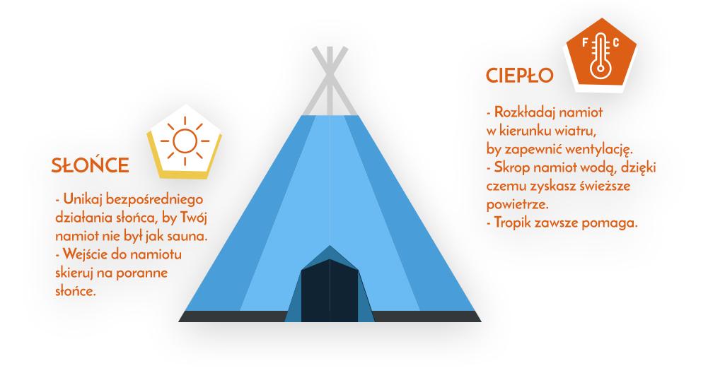 ochrona namiotu przed promieniami słonecznymi