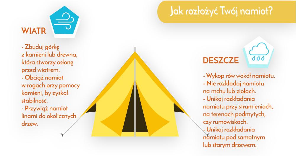 sztuczki chroniące namiot
